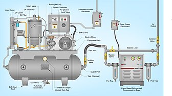 336px-Rotary-screw_air_compressor_equipped_with_a_CFC_based_refrigerated_compressed_air_dryer