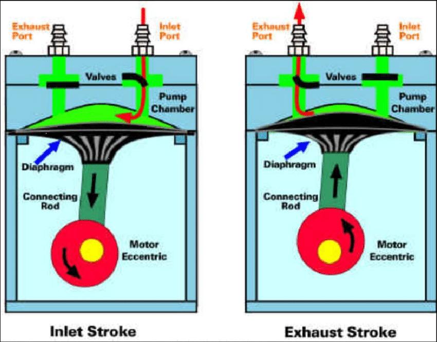 Figure-B6-Schematic-of-diaphragm-compressor-operation-57