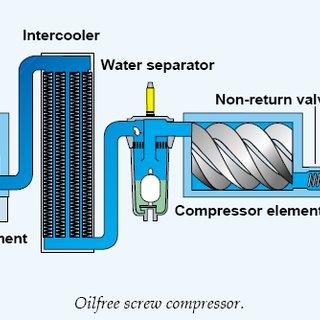 Oil-free-compressor-III-TREATMENT-OF-COMPRESSED-AIR_Q320