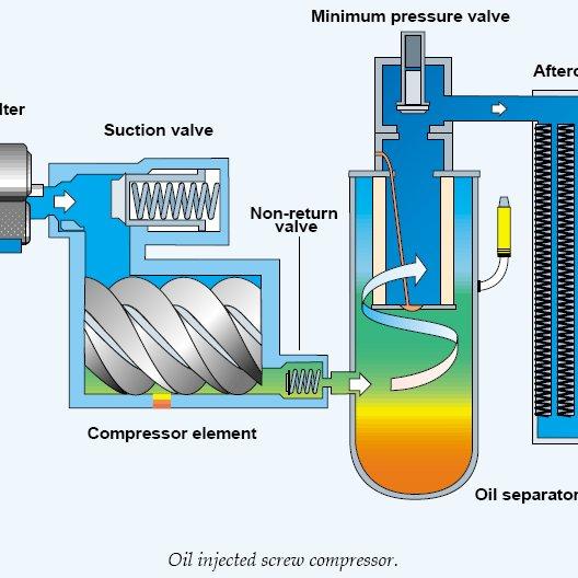 Oil-injected-screw-compressor-4_Q640
