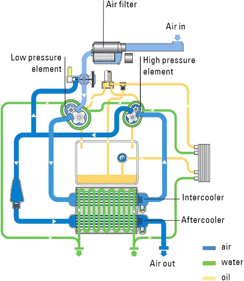 Two-stage-screw-compressor-with-water-cooling-system-courtesy-of-Atlas-Copco-28