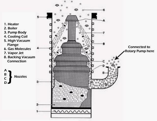 diffusion-pump-1