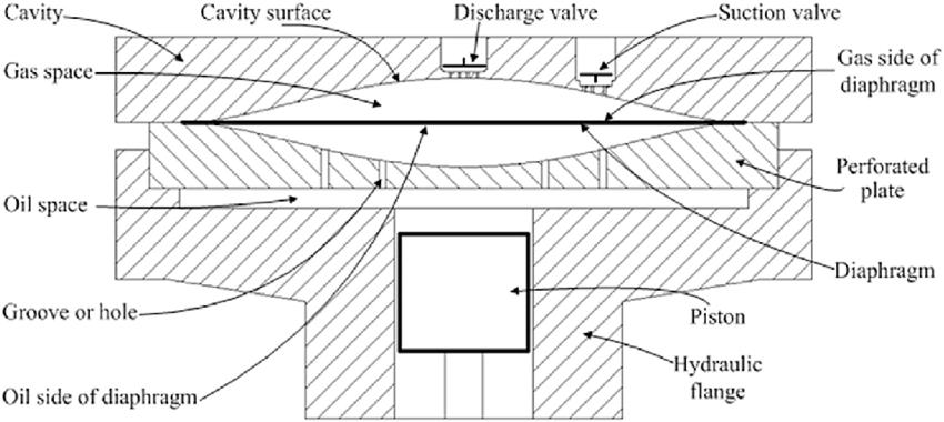 e-Structure-of-diaphragm-compressor