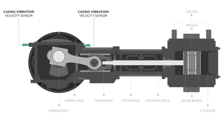 ebook-reciprocating-machines-casing-vibration-1-e1577098017951-730x382